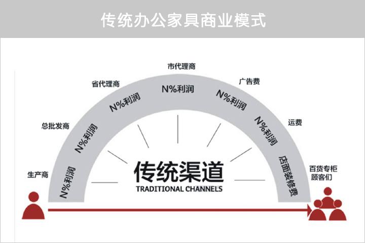 傳統辦公家具商業模式